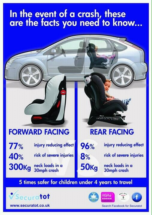 Why We Are Choosing An Extended Rear Facing Car Seat